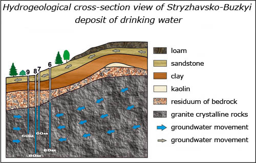 Hydrogeological cross-section view